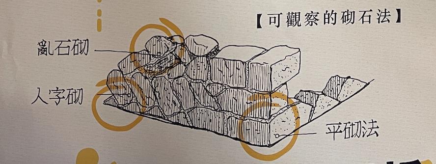 馬崗聚落砌石法說明。